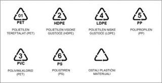 Oznake plastične ambalaže