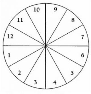 12 astroloških kuća